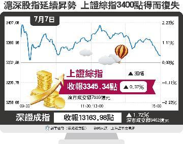沪深股指延续升势 上证综指3400点得而复失
